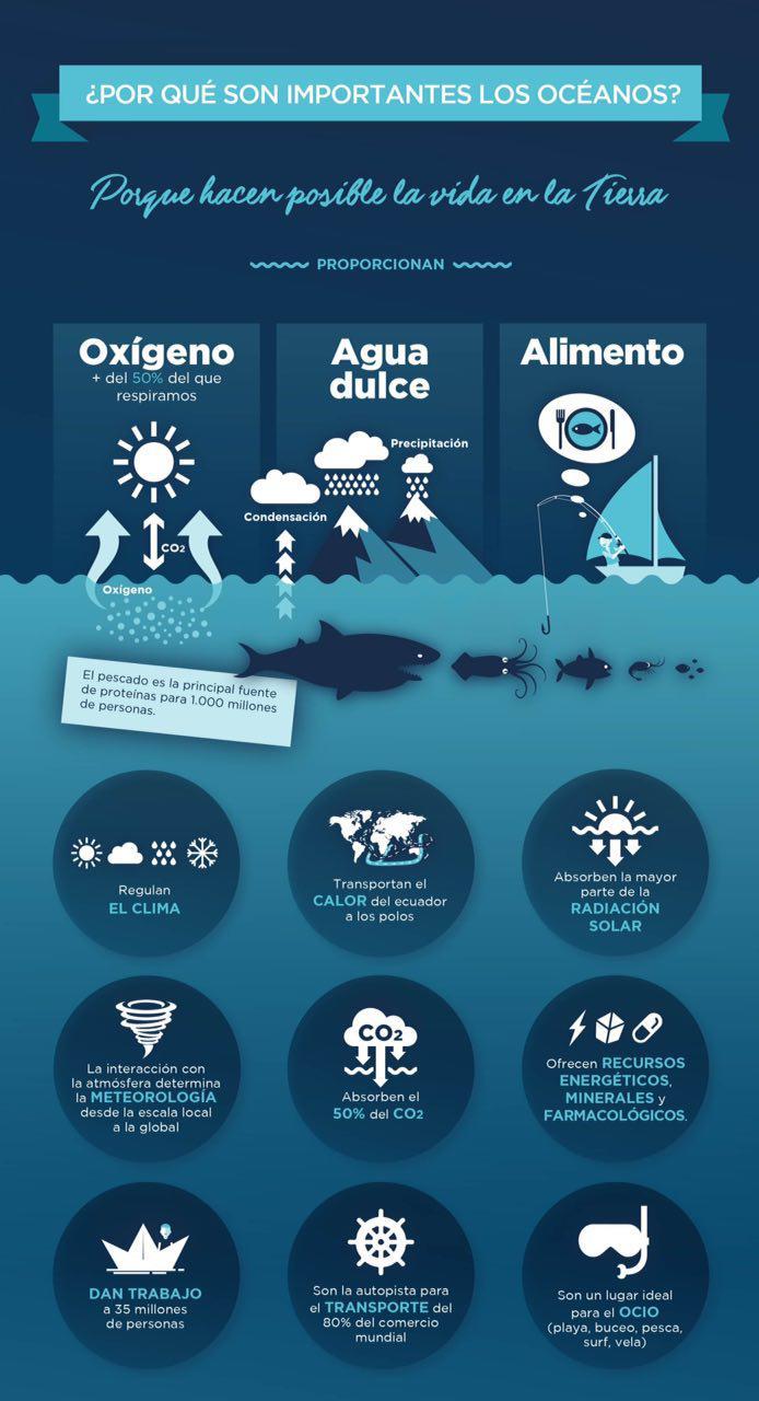 La Mar Salao dia mundial oceanos